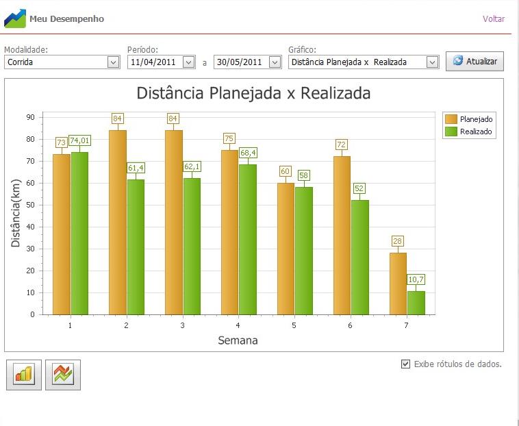 ferramenta disponibiliza as informações em forma de gráficos ...