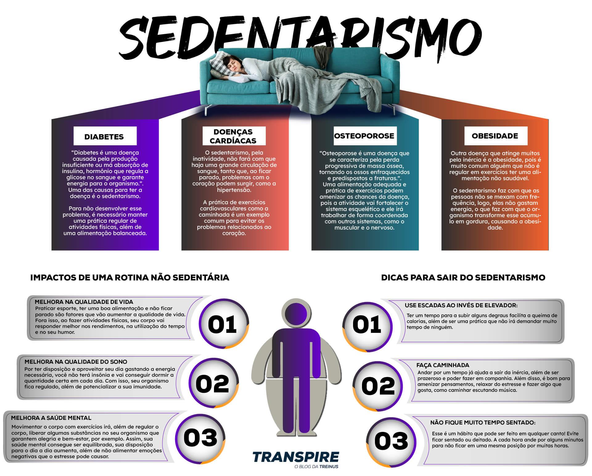 infográfico sobre sedentarismo