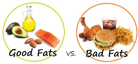 Qual a diferença entre as gorduras?