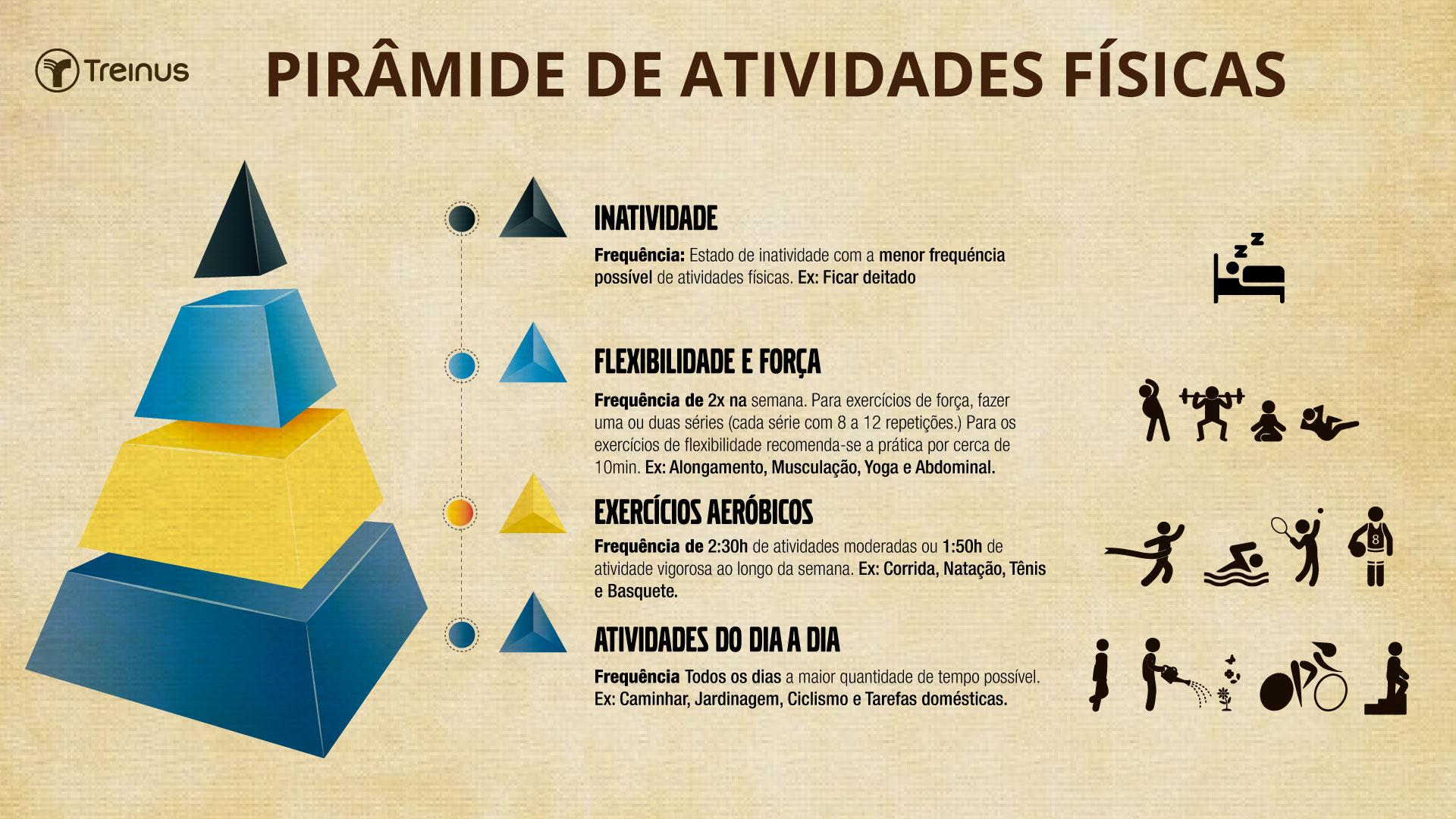 infográfico de pirâmide de atividades físicas